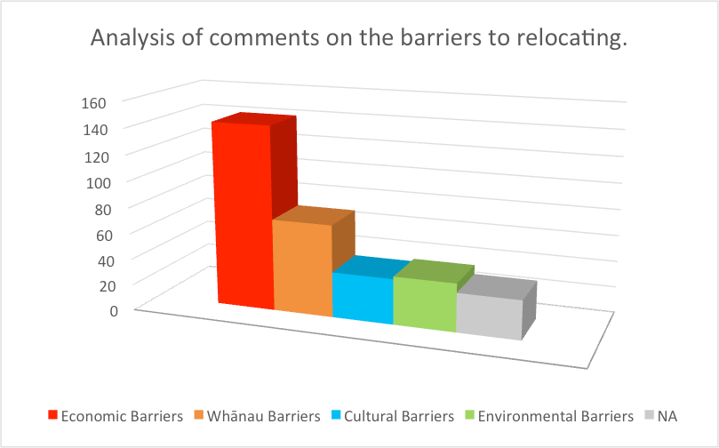 barriers2