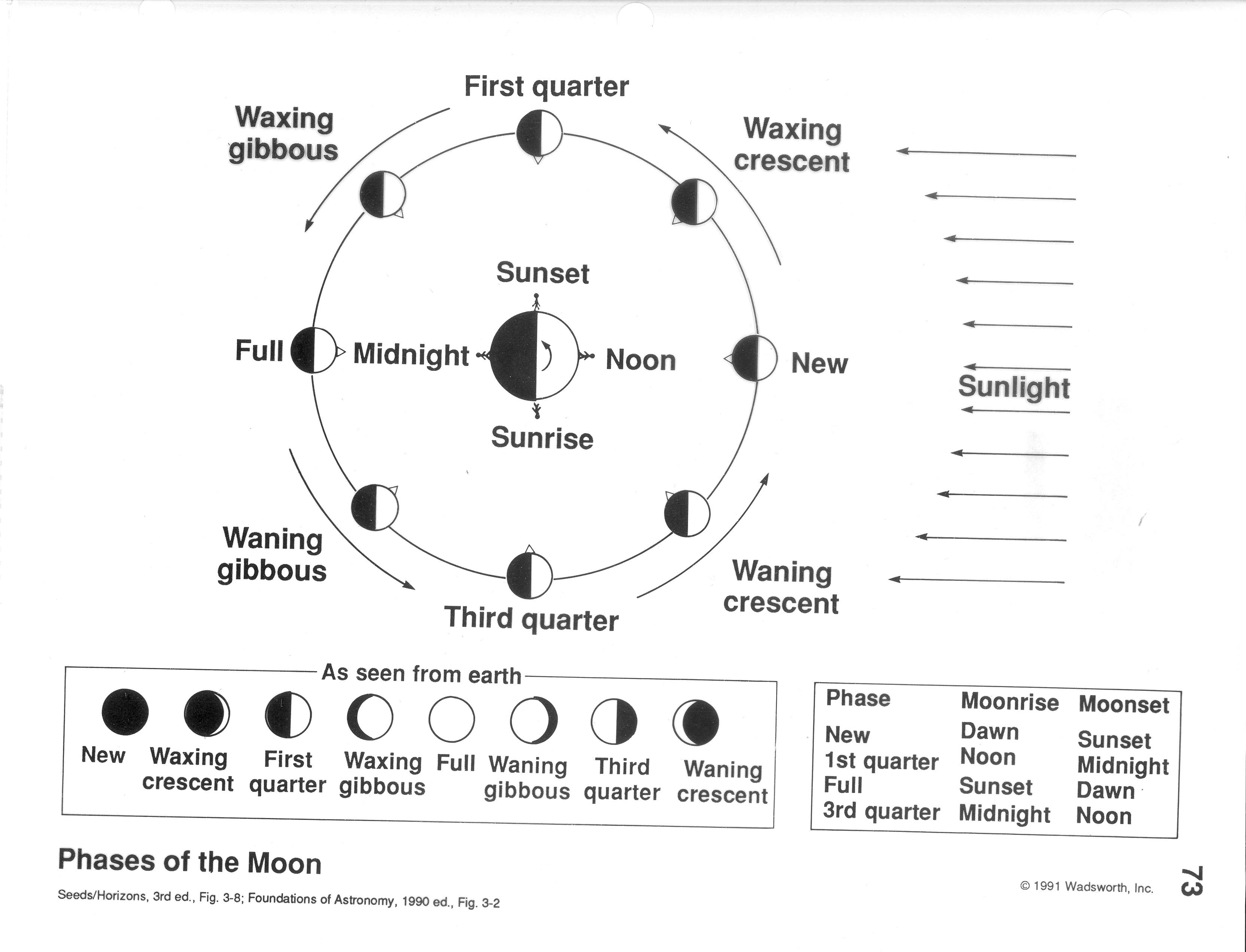 phases of the moon diagram to label 50 amp plug wiring oklahoma space stuff