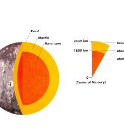 mercury planet diagram mercury free engine image for planet jupiter diagram uranus planets diagrams [ 2219 x 1552 Pixel ]