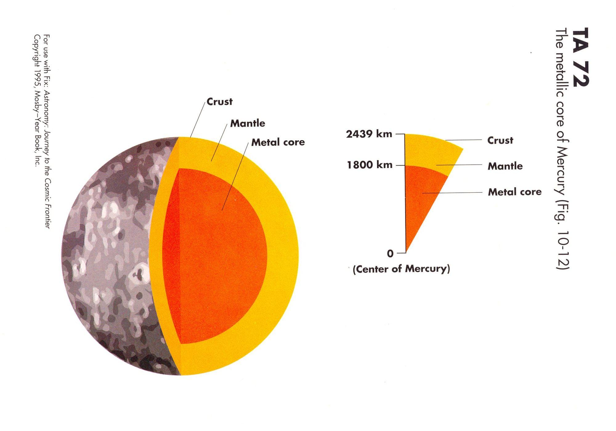 hight resolution of mercury planet diagram mercury free engine image for planet jupiter diagram uranus planets diagrams