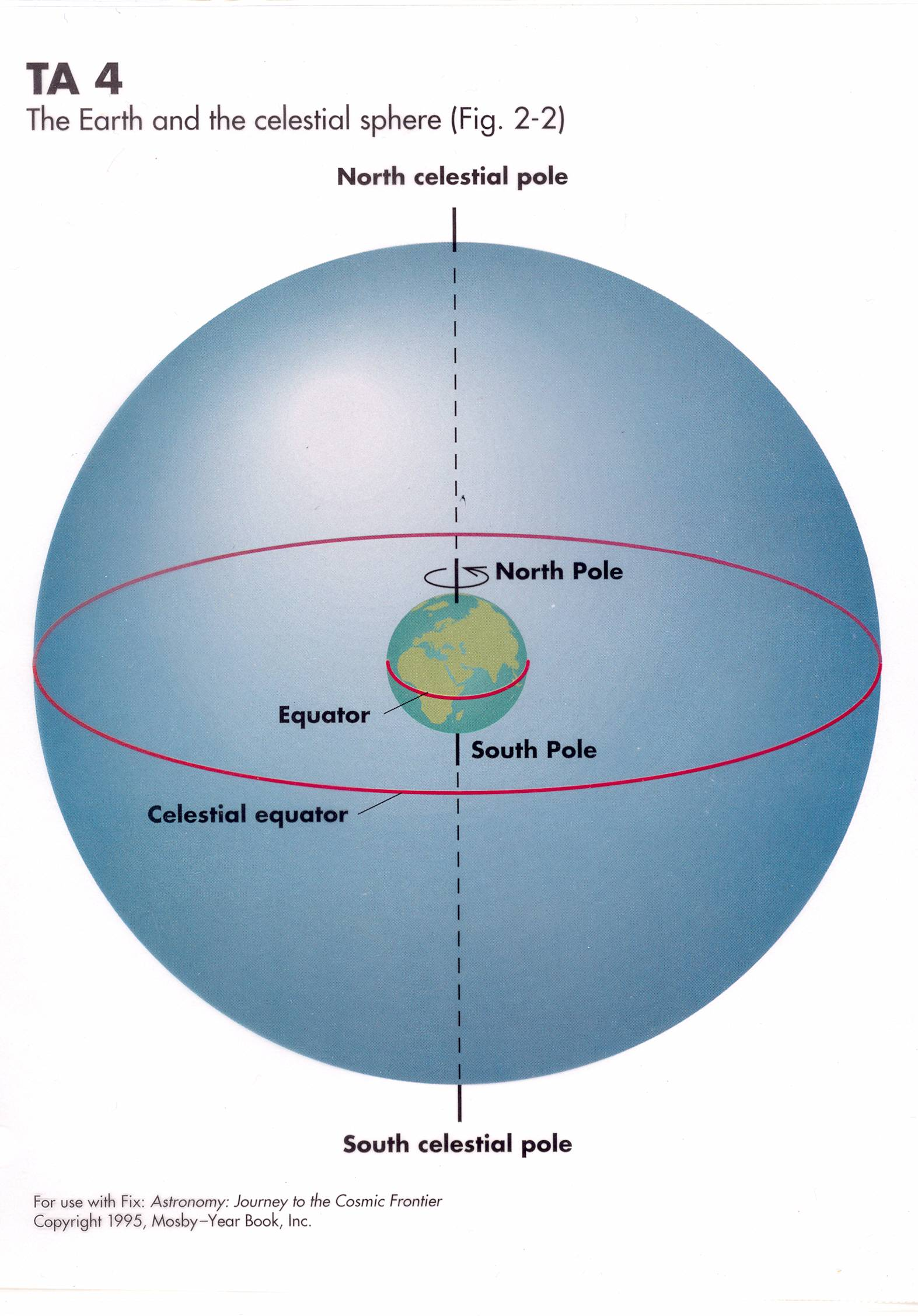 hight resolution of the sky can be thought of as the inside of a sphere of very large radius with us in the middle the rotation of the earth makes the celestial sphere appear