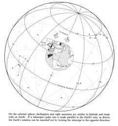 1 celestial sphere 2 ra and dec two diagrams that will help visualize celestial coordinate system  [ 1572 x 1703 Pixel ]