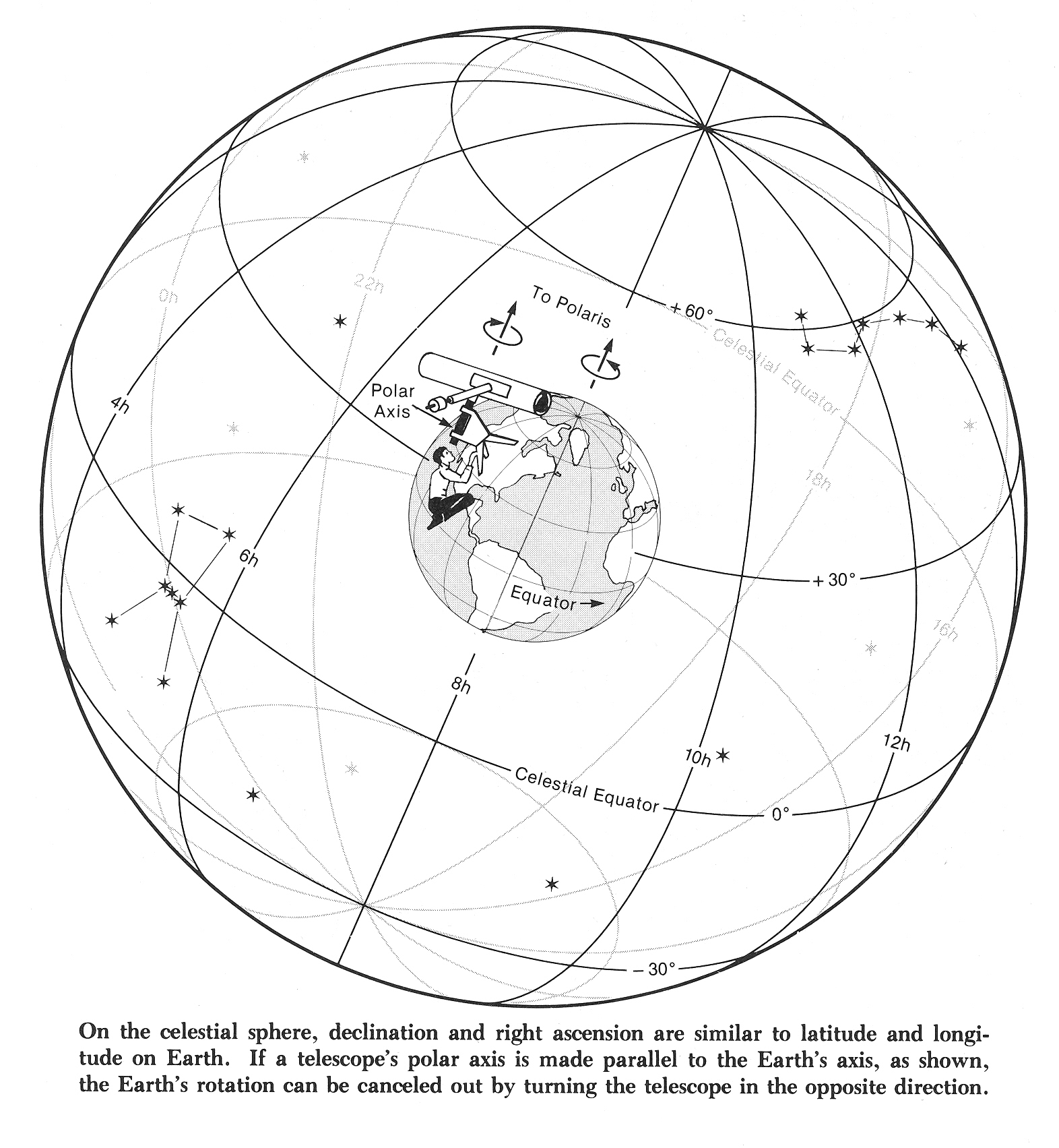 hight resolution of  1 celestial sphere 2 ra and dec two diagrams that will help visualize celestial coordinate system