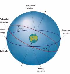 the ecliptic is the great circle on the celestial sphere that the sun appears to follow as the earth revolves around the sun the ecliptic is tilted by 23 5  [ 2157 x 1555 Pixel ]