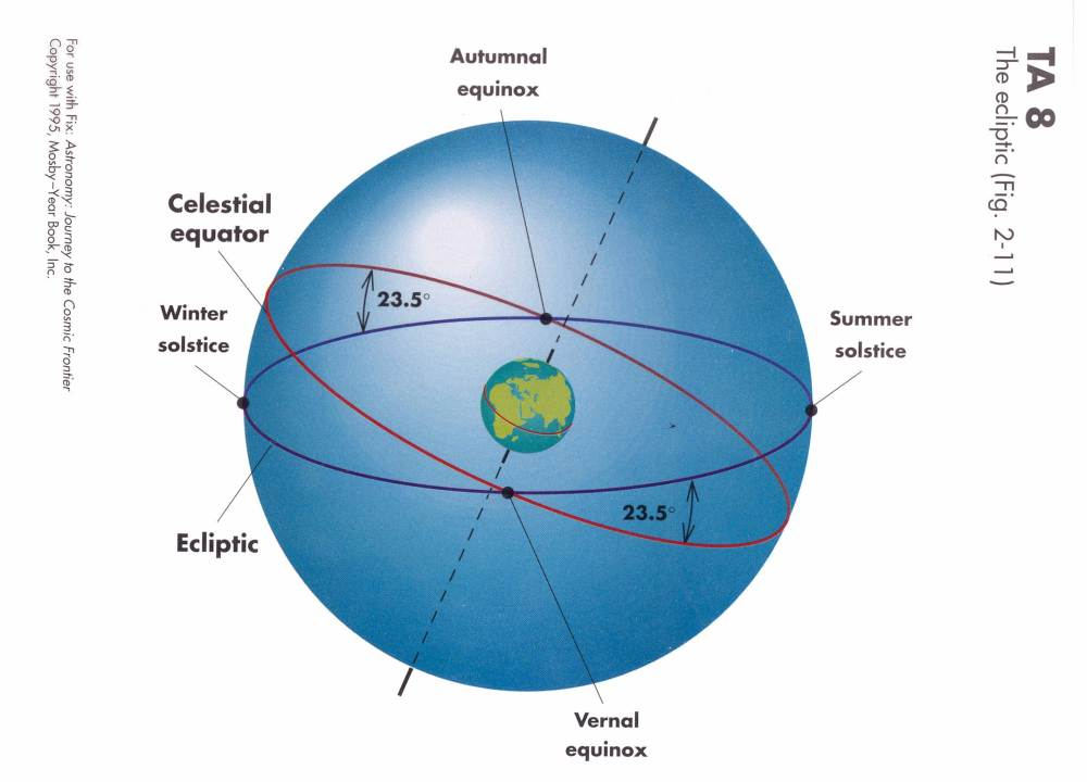medium resolution of the ecliptic is the great circle on the celestial sphere that the sun appears to follow as the earth revolves around the sun the ecliptic is tilted by 23 5