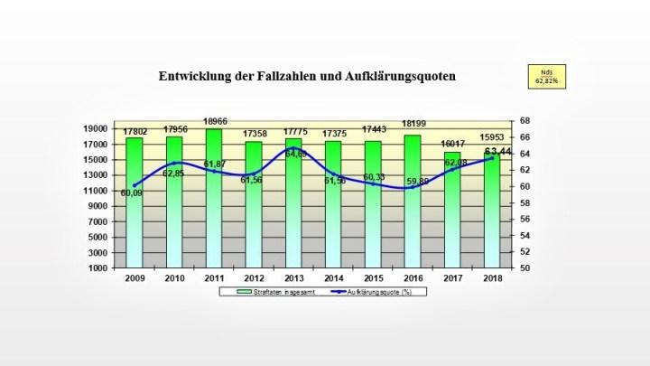 Vorstellung der Polizeilichen Kriminalstatistik 2018 für die Polizeiinspektion Hildesheim
