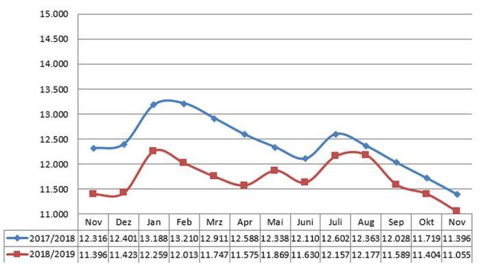 Neues Jahrestief bei den Arbeitslosenzahlen