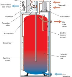 water heater choices everything you need to know indirect hot water heater piping diagram likewise whirlpool kenmore [ 1000 x 1157 Pixel ]