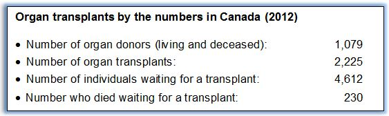 20150421 Organ transplants by the numbers textbox