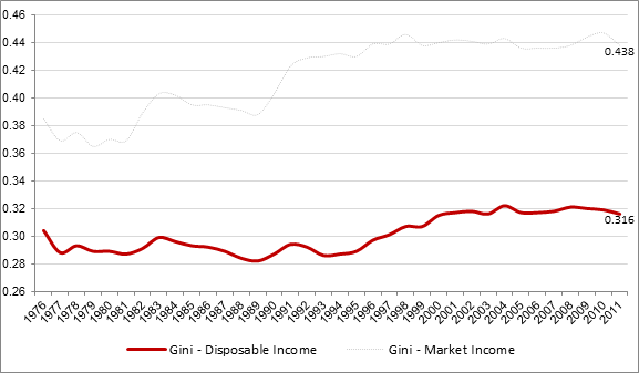 Income Inequality as Measured by the Gini Coefficient for Disposable Income and for Market Income, Canada, 1976 to 2011