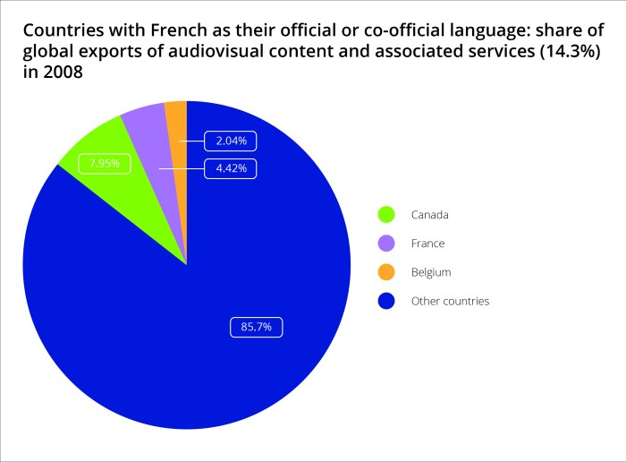 Countries with French as their official or co-official language: share of global exports of audiovisual content and associated services (14.3%) in 2008