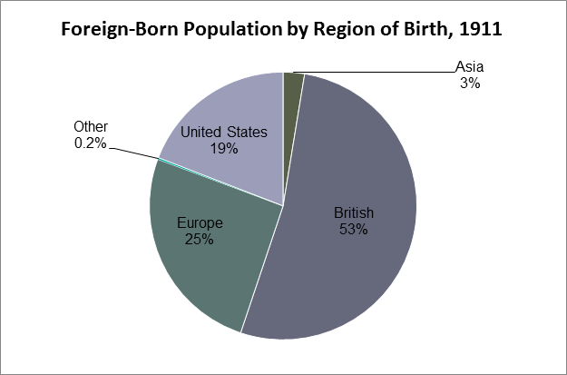 Pie chart showing foreign-born population by region of birth, 1911