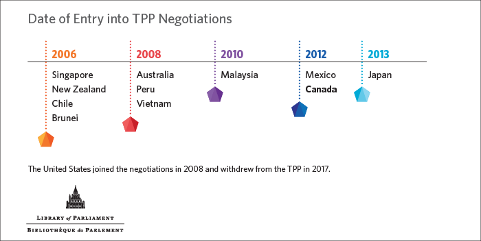 This is a timeline that shows each country's date of entry into TPP negotiations.