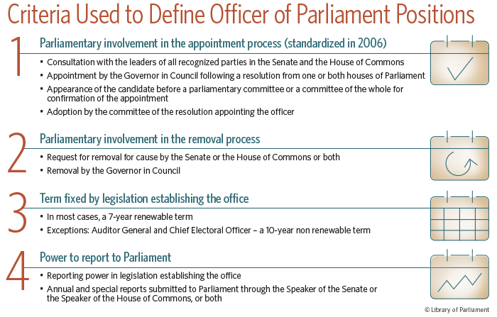 Each Of These Criteria Is Evaluated Using The Laws That Establish And  Govern These Offices. As The Table Below Shows, Parliamentary Involvement  In The ...
