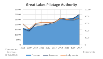 This graph shows an increase in the number of missions for the Great Lakes Pilotage Authority between 2008 and 2017, from nearly 6,000 missions to more than 7,600 missions. The graph also shows that the Authority's revenues exceeded expenditures between 2010 and 2014 and in 2017.