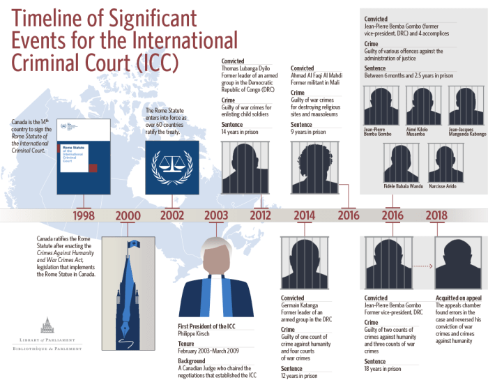18 December 1998: Canada is the 14th country to sign the Rome Statute of the International Criminal Court. 7 July 2000: Canada ratifies the Rome Statute after enacting the Crimes Against Humanity and War Crimes Act, legislation that implements the Rome Statue in Canada. 11 April 2002: The Rome Statute triggers into force as over 60 countries ratify the treaty. February 2003: Philippe Kirsch, a Canadian who chaired the Preparatory Commission is elected as a Judge of the ICC and the first President of the Court. He is re-elected to this position in March 2006. 14 March 2012: In the ICC's first conviction, Thomas Lubanga Dyolo, a rebel leader from the Democratic Republic of Congo (DRC), is convicted of war crimes for enlisting child soldiers and later sentenced to 14 years in prison in the DRC. 7 March 2014: Germain Katanga, a former leader of an armed group in the Ituri province of the DRC, is found guilty of one count of crime against humanity and four counts of war crimes and sentenced to 12 years imprisonment by the ICC. 27 September 2016: The ICC finds Ahmad Al Faqi Al Mahdi, a former Islamist militant, guilty of war crimes for destroying religious sites and mausoleums in Timbuktu, Mali. He is sentenced to nine years in prison. 19 October 2016: The ICC found five defendants guilty for crimes committed in the DRC, including the DRC's former Vice President Jean-Pierre Bemba Gombo. 8 March 2018: The Appeals Chamber of the ICC overturns its conviction for the DRC's former Vice President Jean-Pierre Bemba Gombo.