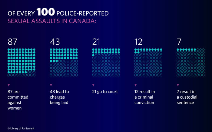 Figure 6 shows the attrition of sexual assault cases in the criminal justice system in Canada. In Canada, out of 100 police-reported sexual assault, 87% of victims are women, 43% result in a charge being laid, 21% lead to a completed court case, 12% lead to a criminal conviction and 7% result in a custody sentence.