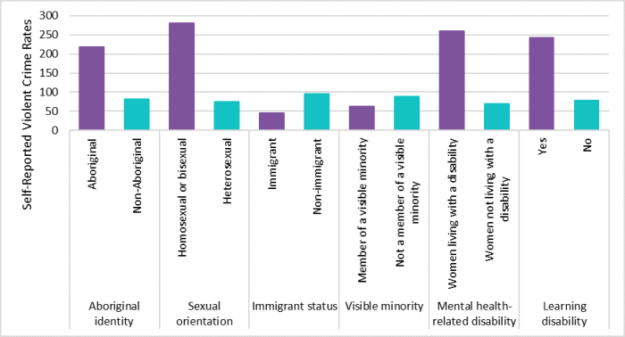Figure 3 shows the rate of self-reported violent crimes by female victims, disaggregated by certain identity characteristics. Rates of self-reported violent crimes by female victims are higher for Indigenous women than for non-Indigenous women, for homosexual and bisexual women than for heterosexual women, for women with a mental health-related disability than for women without a mental health-related disability, and for women with a learning disability than for women without a learning disability. The rate of self-reported violent crimes by female victims is lower for immigrant women than for non-immigrant women, and for visible minority women than for women who are not a visible minority. Rates of self-reported violent crimes by female victims are the highest for Indigenous women, homosexual and bisexual women, women with a mental health-related disability and women with a learning disability.