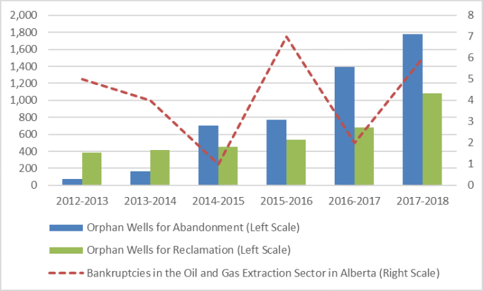 This figure shows the number of orphan wells to be abandoned or reclaimed for fiscal years 2012–2013 to 2017–2018. The number of orphan wells to be abandoned increased steadily over this period, from 74 in 2012–2013 to 1,778 in 2017–2018. The number of orphan wells to be reclaimed followed a similar trend, increasing from 387 in 2012–2013 to 1,085 in 2017–2018. The figure also shows the number of bankruptcies in the oil and gas extraction sector in Alberta during this period. Bankruptcies do not seem to have followed this trend, with a low of one in 2014–2015 and a high of seven in 2015–2016.