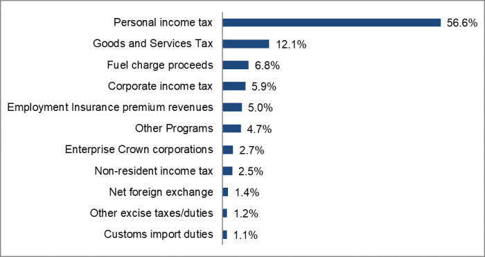 Personal income tax = 56.6%, Goods and Services Tax = 12.1%, Fuel charge proceeds = 6.8%, Corporate income tax = 5.9%, Employment Insurance premium revenues = 5.0%, Other Programs = 4.7%, Enterprise Crown corporations = 2.7%, Non-resident income tax = 2.5%, Net foreign exchange = 1.4%, Other excise taxes/duties =1.2%, Customs import duties = 1.1%