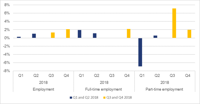 Figure 4 shows that, in 2018, annualized quarter-over-quarter growth of total employment was 0.3% in the first quarter, 1.0% in the second quarter, 1.3% in the third quarter and 2.1% in the fourth quarter; that annualized quarter-over-quarter growth of full-time employment was 1.9% in the first quarter, 1.1% in the second quarter, 0.0% in the third quarter and 2.2% in the fourth quarter; and that annualized quarter-over-quarter growth of part-time employment was -6.9% in the first quarter, 0.6% in the second quarter, 7.1% in the third quarter and 2.0% in the fourth quarter.