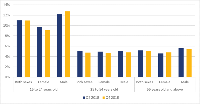 Figure 5 shows the unemployment rates in Canada by age group and sex for the third and fourth quarters of 2018. For the group aged 15 to 24, the unemployment rate for both sexes was 11.0% for the third quarter and fourth quarter respectively. For women aged 15 to 24, the unemployment rate for women was 9.7% and 9.1% for the third quarter and fourth quarter respectively. For men aged 15 to 24, the unemployment rate for men was 12.2% and 12.7% for the third quarter and fourth quarter respectively. For the group aged 25 to 54, the unemployment rate for both sexes was 5.1% for the third quarter and 4.7% for the fourth quarter respectively. For women aged 25 to 54, the unemployment rate for women was 5.0 % and 4.7% for the third quarter and fourth quarter respectively. For men aged 25 to 54, the unemployment rate for men was 5.1% and 4.8% for the third quarter and fourth quarter respectively. For the group aged 55 years and older, the unemployment rate for both sexes was 5.2% for the third quarter and 5.1% for the fourth quarter respectively. For women aged 55 years and older, the unemployment rate for women was 4.6% and 4.8% for the third quarter and fourth quarter respectively. For men aged 55 years and older, the unemployment rate for men was 5.6% and 5.4% for the third quarter and fourth quarter respectively.