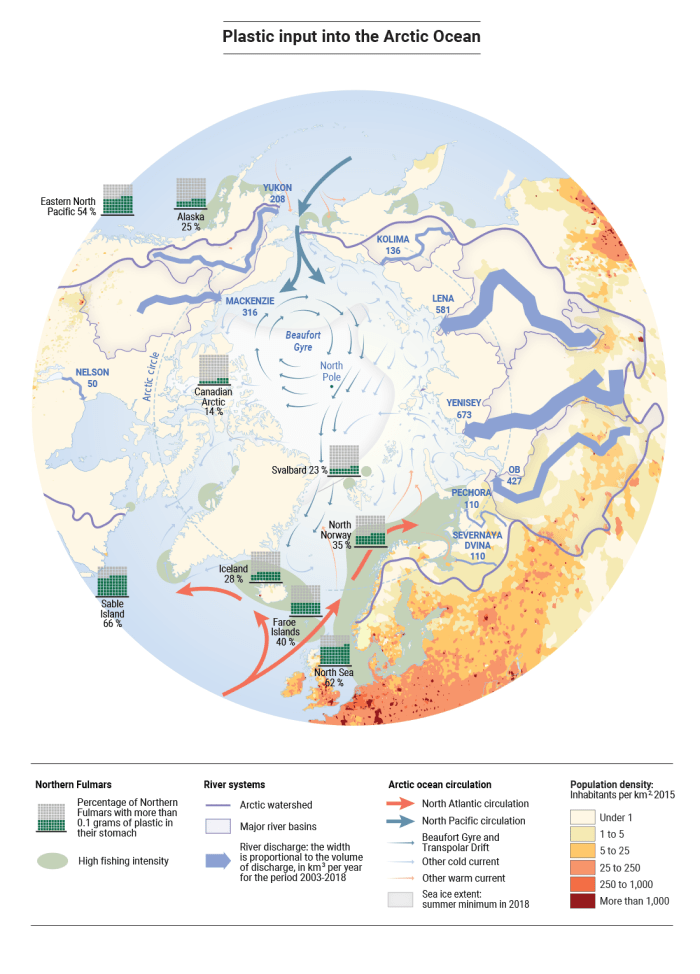 Figure 2 illustrates ocean circulation for the Arctic, North Atlantic and North Pacific oceans; the Beaufort Gyre and Transpolar Drift; other cold and warm ocean currents; and the sea ice extent summer minimum in 2018. Also depicted are the major river basins in the Arctic watershed and the major river discharge levels. The figure shows the low population density of the Arctic region (1 to 5 inhabitants per km2 in the western Russian Arctic and in localized spots in the Norwegian Arctic, and under 1 inhabitant per km2 elsewhere). The figure also shows that high fishing intensity takes place in the waters off the coasts of western Russia, Norway, Iceland, southern Greenland and Alaska, as well as in waters bordering the northeastern tip of the Asian continent and the northwestern tip of the North American continent. The figure shows that high marine plastic pollution levels were found in samples taken from Northern Fulmars in northern Norway, the Faroe Islands, Iceland, Svalbard and Alaska. The lowest levels of plastic contamination were detected in samples of Northern Fulmars in the Canadian Arctic.