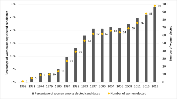 Figure 2 shows women's representation among the candidates elected in federal general elections since 1968. The vertical axis shows the percentage of women among elected candidates, while the horizontal axis shows the different years in which a federal general election was held. The number of women elected is also given for each election. Figure 2 shows an upward trend in women's representation among the candidates elected in elections since 1967, both in terms of proportion and number of women elected. In 1968, one woman was elected (0.4% of elected candidates), while 98 women were elected in 2019 (29% of elected candidates).
