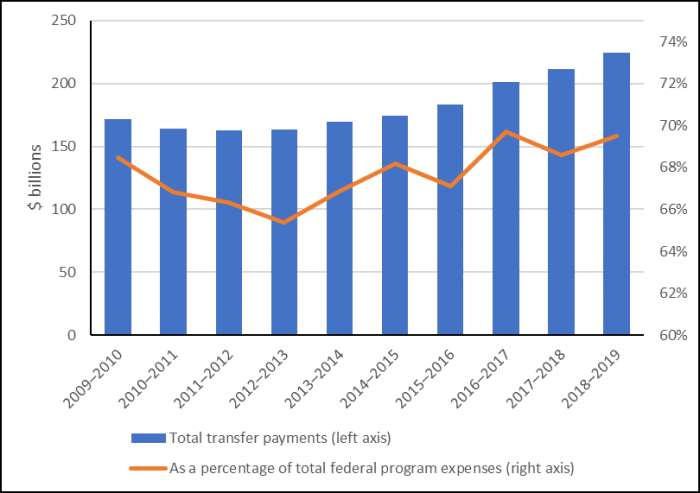 The figure is a combination bar and line graph with the years 2009-2010 to 2018-2019 on the horizontal axis, billions of dollars on the left axis and percentages on the right axis. The bar graph shows that total federal transfers decreased for the first three years and increased for the remaining seven. The secondary line indicating the percentage of total federal program expenses from transfers shows varying increases and decreases over the entire period.