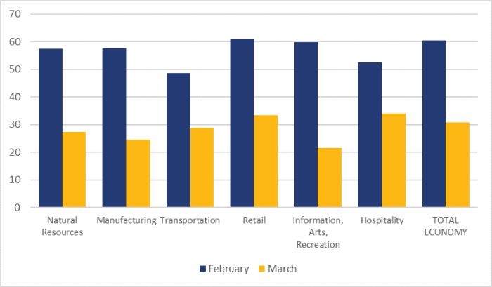 Figure 1 shows the Business Barometer index in selected sectors. From February to March 2020, there was a significant drop in the index for the entire economy, from 60.5 to 30.8. The decline was significant in the natural resources, manufacturing, transportation, retail, information, arts and recreation, and hospitality sectors.