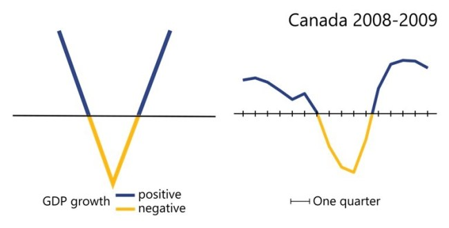 The recession in Canada in 2008 and 2009 had a V shape, as the economy suffered a short contraction over three quarters and then a rapid return to growth.