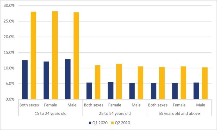 Figure 5 shows the unemployment rates in Canada by age group and sex for the first and second quarters of 2020. For the group aged 15 to 24, the unemployment rate for both sexes was 12.5% for the first quarter and 28.0% for the second quarter. For women aged 15 to 24, the unemployment rate was 12.1% for the first quarter of 2020 and 28.2% for the second quarter of 2020. For men aged 15 to 24, the unemployment rate was 12.9% for the first quarter of 2020 and 27.8% for the second quarter of 2020. For the group aged 25 to 54, the unemployment rate for both sexes was 5.4% and 10.9% for the first and second quarters of 2020, respectively. For women aged 25 to 54, the unemployment rate was 5.6 % and 11.3% for the first and second quarters of 2020, respectively. For men aged 25 to 54, the unemployment rate was 5.2% and 10.5% for the first and second quarters of 2020, respectively. For the group aged 55 years and older, the unemployment rate for both sexes was 5.3% for the first quarter of 2020 and 10.4% for the second quarter of 2020. For women aged 55 years and older, the unemployment rate was 5.2% for the first quarter of 2020 and 10.6% for the second quarter of 2020. For men aged 55 years and older, the unemployment rate for men was 5.3% for the first quarter of 2020 and 10.3% for the second quarter of 2020.
