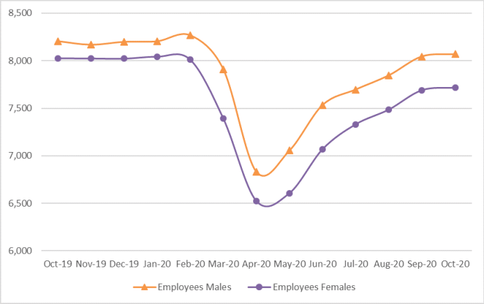 Figure 4 is a line graph that shows the recent trends for workers who are employees and workers who are solo self-employed disaggregated by sex. In December 2019, there were approximately 8 million men and women workers who were employees. At the onset of the COVID-19 pandemic, the number of employees fell sharply. By April 2020, the number of male employees fell to 6.8 million and the number of women employees fell to roughly 6.5 million. By September 2020, the number of male employees had recovered to over 8 million while the number of women employees only recovered to about 7.7 million.