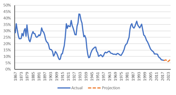 The figure shows how the Government of Canada's debt charges as a percentage of revenue have varied considerably since 1867. Debt charges reached a peak of 43% of revenues in 1932. Another peak of 38% was reached in 1991. The government projects that its debt charges as a percentage of GDP will remain fairly stable at approximately 7% over the next five years.