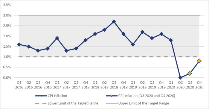 Figure 3 shows the evolution of Consumer Price Index (CPI) inflation in terms of average quarterly data from the first quarter of 2016 until the fourth quarter of 2020. The CPI inflation rate in the fourth quarter of 2020 was 0.8%, up from 0.2% in the third quarter of 2020. Between the first quarter of 2016 and the fourth quarter of 2020, the highest rate of inflation occurred in the third quarter of 2018 at 2.7%, while the lowest rate of inflation occurred in the second quarter of 2020 at 0%.