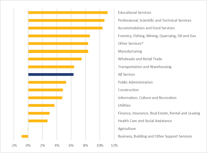 Figure 4 shows the evolution of employment across all sectors between June 2020 and December 2020. Overall, employment grew by 6.3% across all sectors during that period. The five sectors that experienced the largest increases were educational services at 11.1%; professional, scientific and technical services at 10.7%; accommodation and food services at 10.4%; forestry, fishing, mining, quarrying and oil and gas at 8.6% and other services at 8.4%. The business, building and other support services, and agriculture sectors are the only ones that experienced a decrease in employment over that period, at -0.9% and -0.04%, respectively.