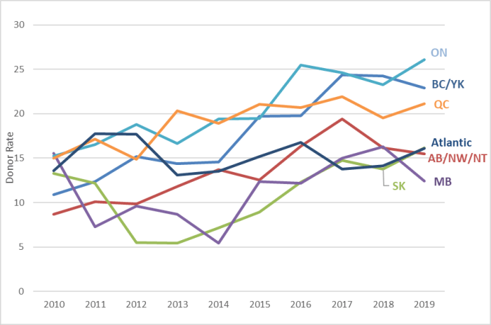 This figure is a line graph showing the deceased organ donor rates in Canada, by region, between 2010 and 2019. While the deceased donor rate increased in all regions over that time period, Ontario had the highest rate of 26.1 donors per million population and Manitoba had the lowest, 12.4 donors per million population in 2019.