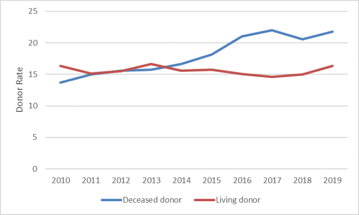 This figure is a line graph showing the living organ donor rate and the deceased organ donor rate in Canada between 2010 and 2019. The living donor rate has remained relatively constant over that period at around 15.0 donors per million population. The deceased donor rate has increased from 13.7 to 21.8 donors per million population.