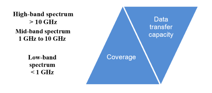 Frequency band coverage is inversely proportional to data transfer capacity. Low frequencies (under 1 GHz) have high coverage, but low data transfer capacity (low penetration). Medium frequencies (between 1 GHz and 10 GHz) have average coverage and penetration. High frequencies (over 10 GHz) have low coverage but can transfer large quantities of data.