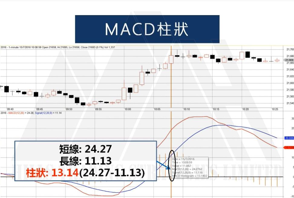 五分鐘學懂解讀 MACD   投資教學   曉士交易策略有限公司