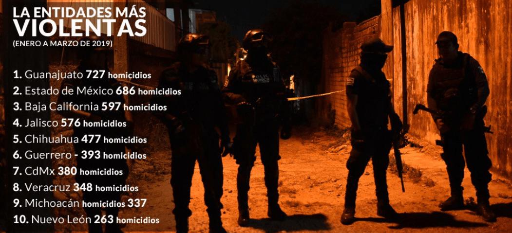Guanajuato, Edomex, BC, Jalisco y Chihuahua encabezan homicidios