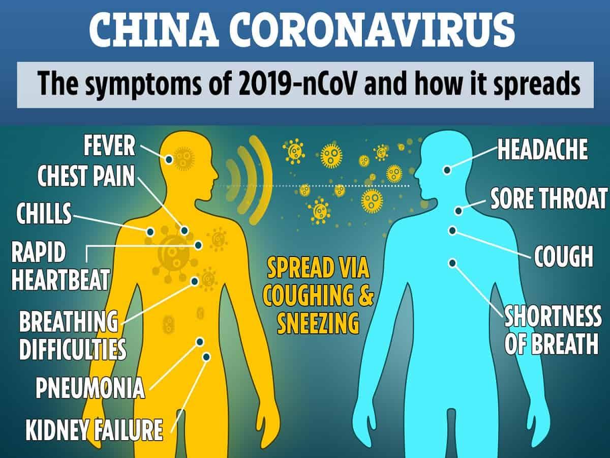 Novel CoronaVirus 2019 | Symptoms and Prevention in Nepal