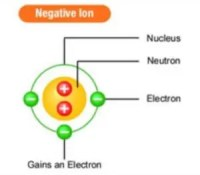 11 Medical Benefits of Negative Ions