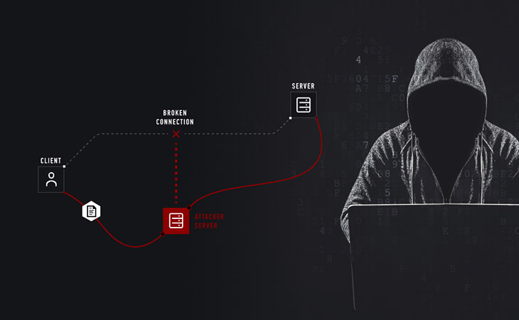 Another name for cyber challenge is 'Man in the Middle Attack'.