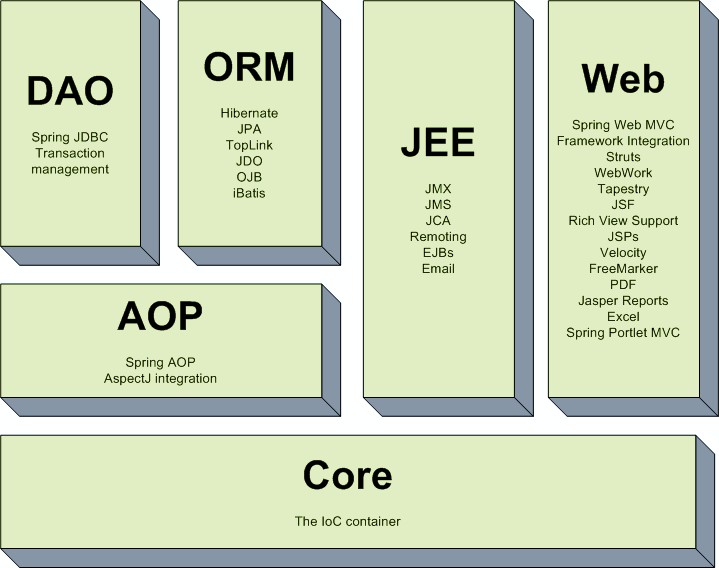 mvc struts architecture diagram pioneer avh p1400dvd wiring spring framework dzone java he is always free to choose what features needs and eliminate the modules which are of no use it s modular enables integration with other