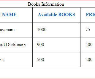 javascript html table Archives – Himanshu Rana's Blog