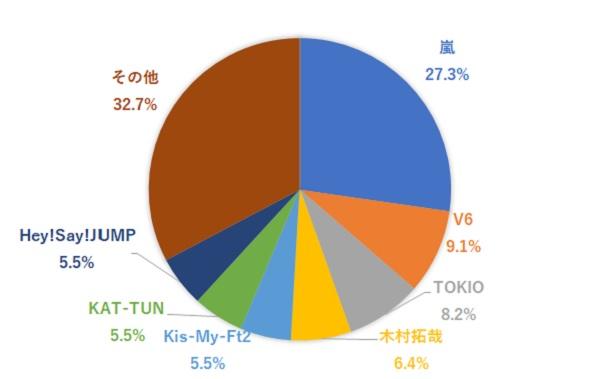 2020年10月のグループ別全CM数