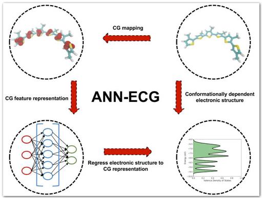 Схема метода молекулярного моделирования ANN-ECG
