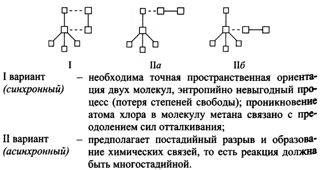 Атака метана молекулой хлора