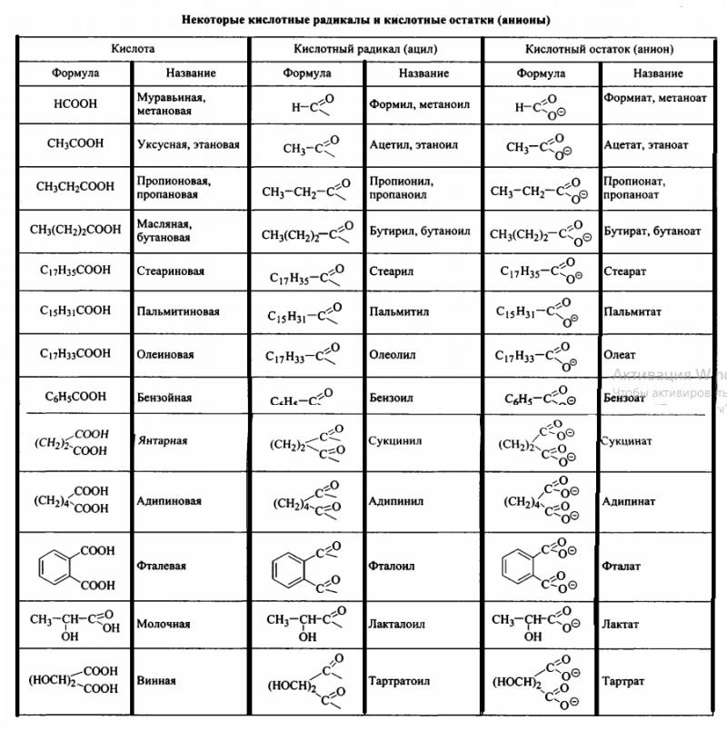 кислотные радикалы и кислотные остатки